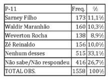 """Números da pesquisa """"Waldir Maranhão"""" são considerados hilários..."""