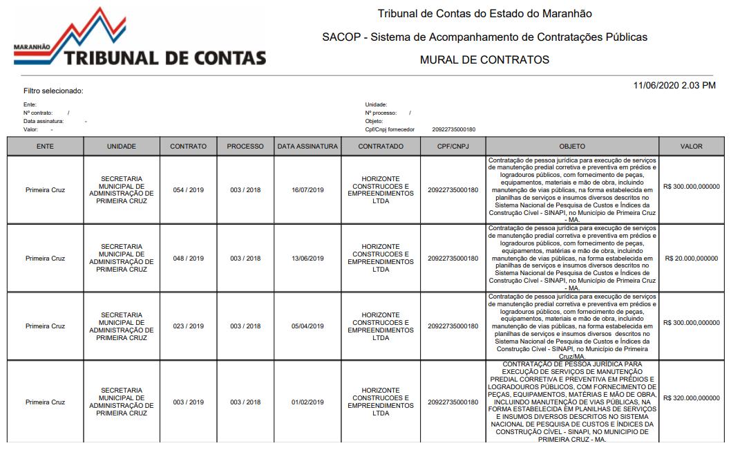 Quatro dos contratos que a empresa de Fábio Muniz possui em Primeira Cruz...