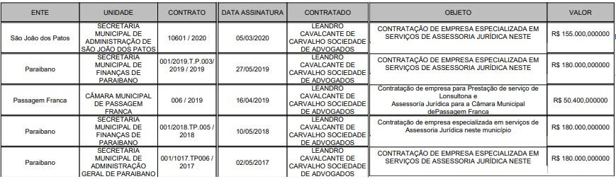 Contratos do escritório de advocacia Leandro Cavalcante de Carvalho Sociedade de Advogados...